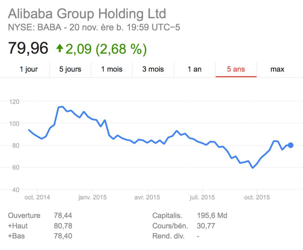 cours de l'Action alibaba
