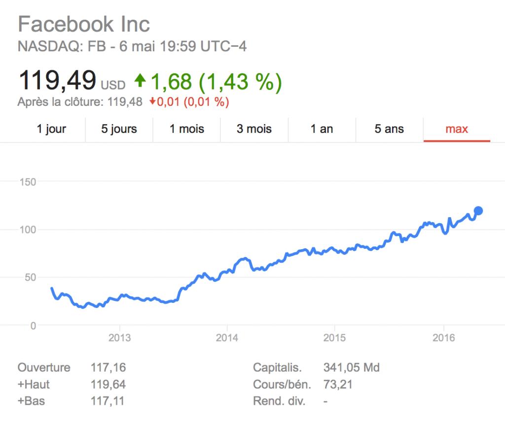 Cours action facebook long terme