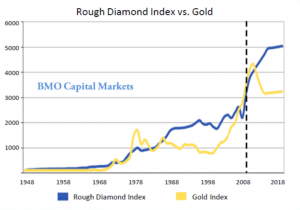 investir-dans-le-diamant-vs-or