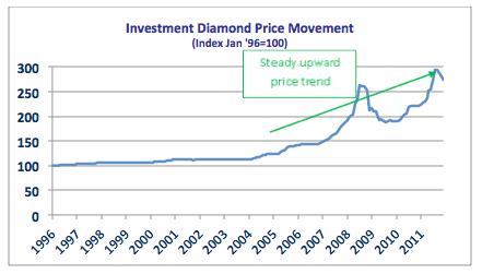 cours-et-graphique-diamant-investissement