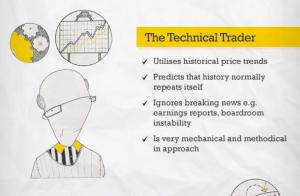 Profil de trader numéro 5