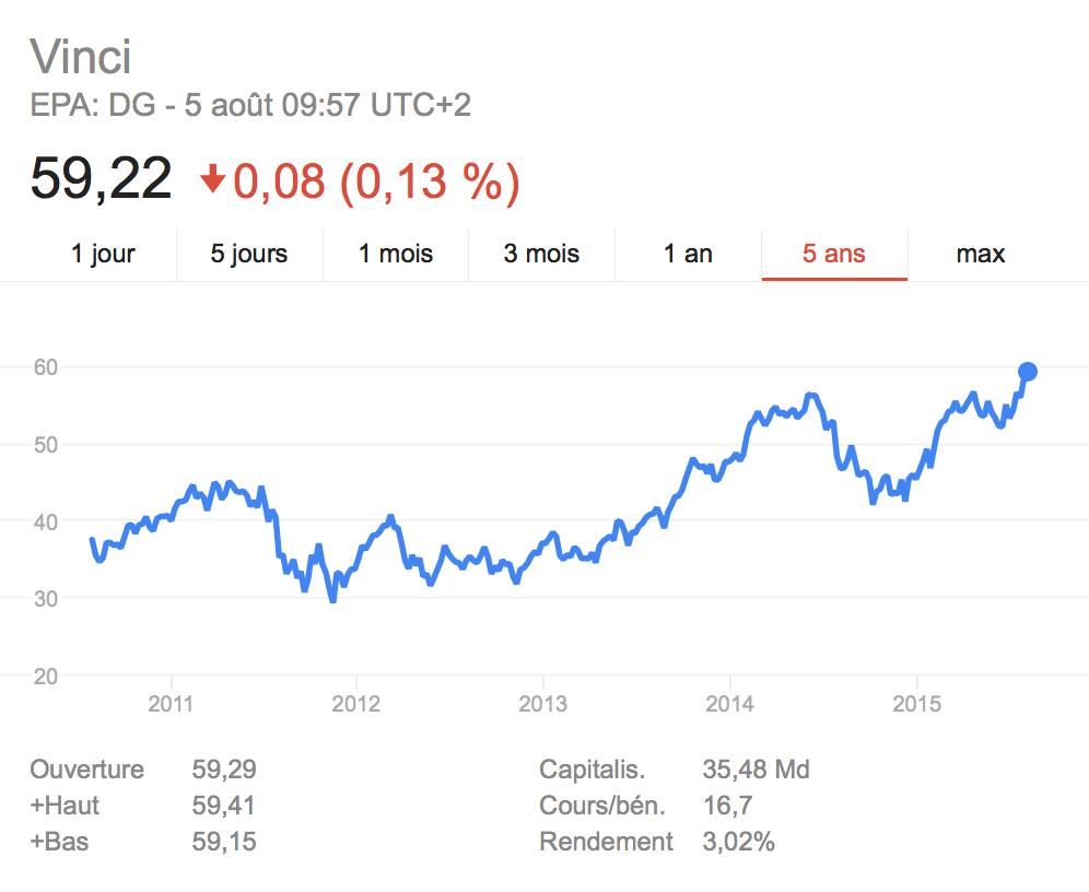 Graph bourse vinci sur 5 ans