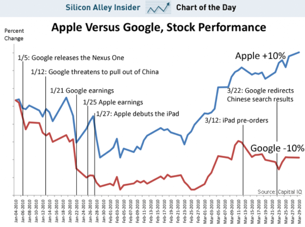 Apple vs google cours action 2010 analyse