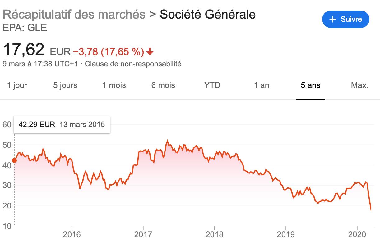 Cours société générale 2020